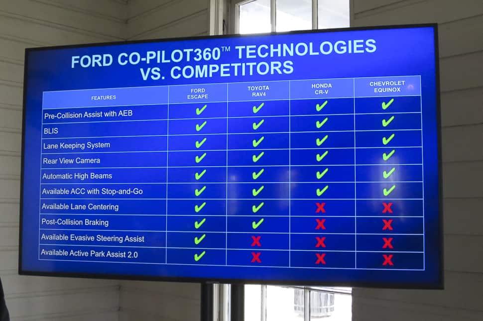 2020 ford escape co-pilot 360 tech versus the competition
